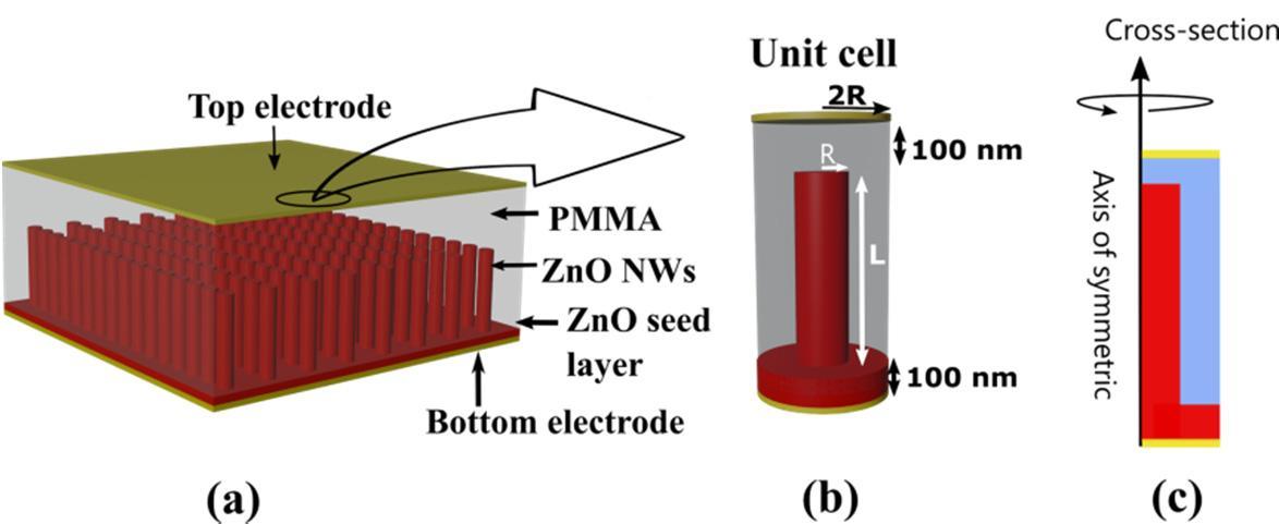 NanomaterialsLopezGarcia2021