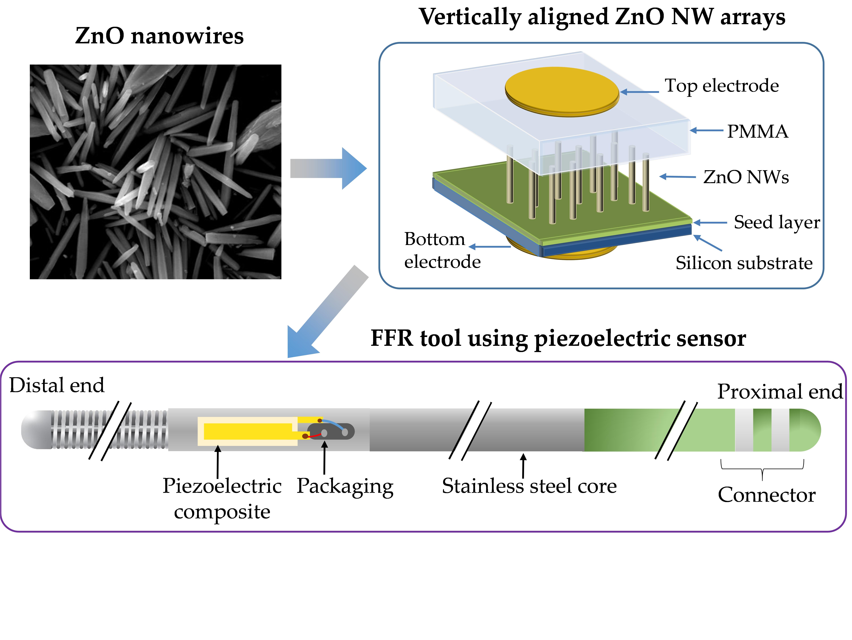NanomaterialsVillafuerte2021
