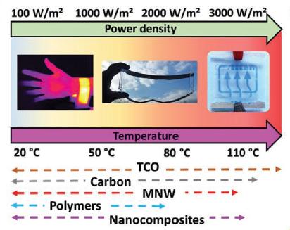 transparent heaters