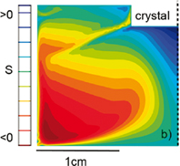 Carbon supersaturation distribution in liquid silicon for the TSSG growth of   SiC at 1800°C.